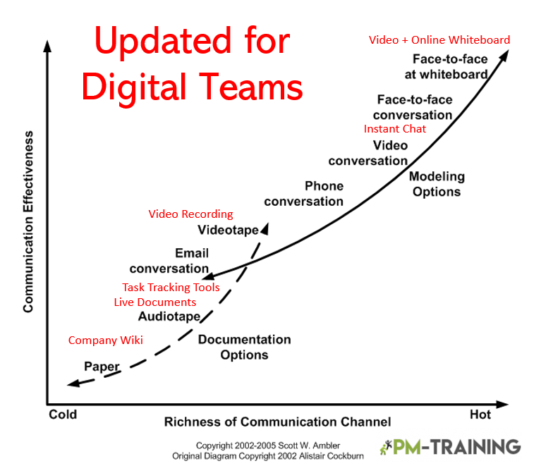 Digital Communication Models for Agile Teams
