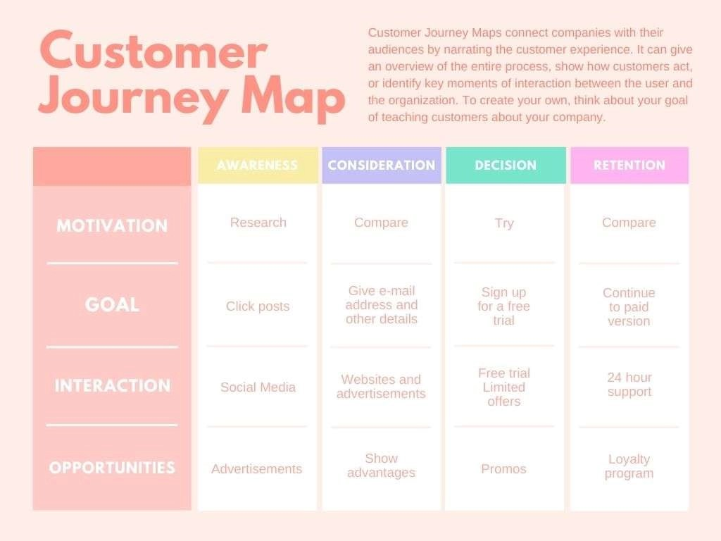 Peach And Pastel Concept Map Chart