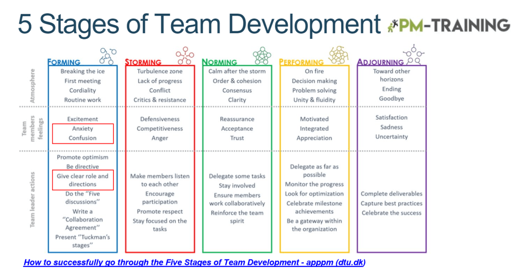 5 stages of team development
