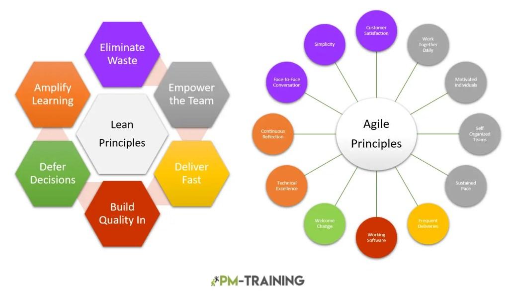 lean project management vs agile