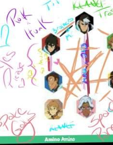 Voltron also lol ship chart here ya go amino rh aminoapps