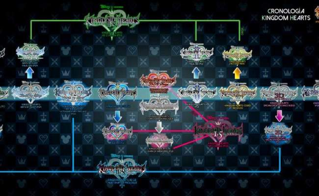 0 2 Timeline Explained Kingdom Hearts Amino