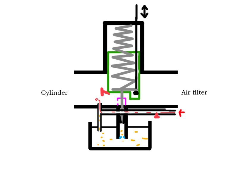 How does the carburetor work? And how do I tune it