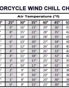 also wind chill chart motorcycle amino rh aminoapps