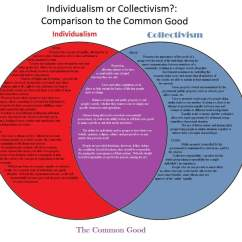 Socialism And Capitalism Venn Diagram 2007 Ford Fusion Cooling Fan Wiring Collectivism In Korea Korean Language Amino