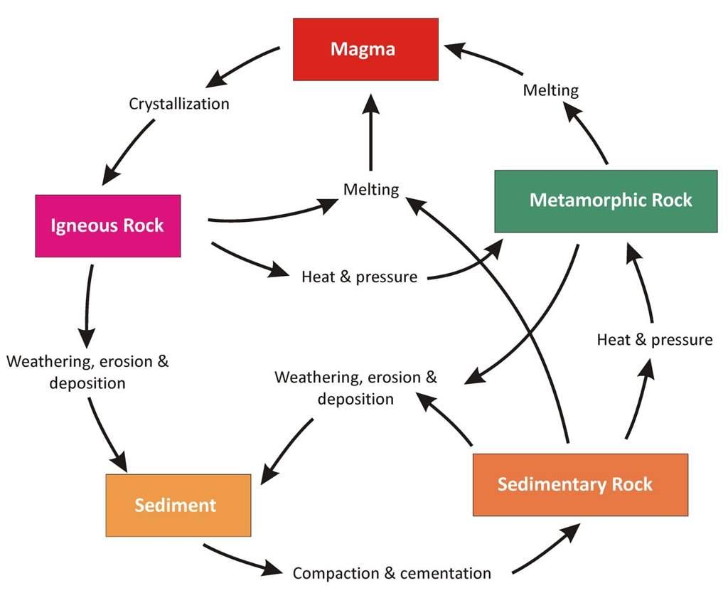 Basic Geology Lesson Part 1
