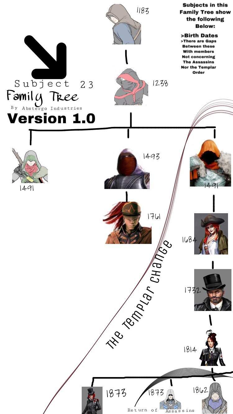 Assassin's Creed Family Tree : assassin's, creed, family, Family, Version, Assassins, Creed, Amino