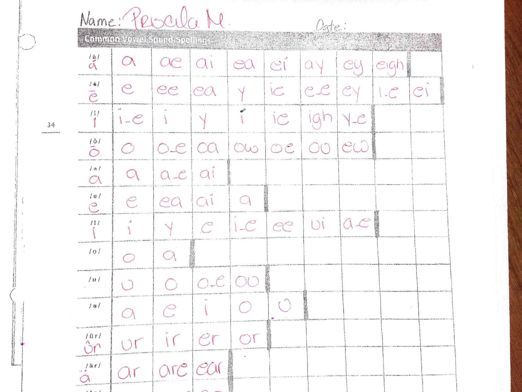 Phonics 44 Phonemes Chart