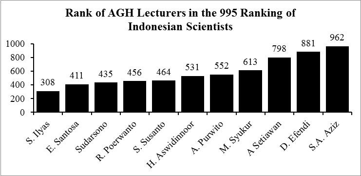 INFO-GRAPHIC: Ranking of Scientists in Indonesian