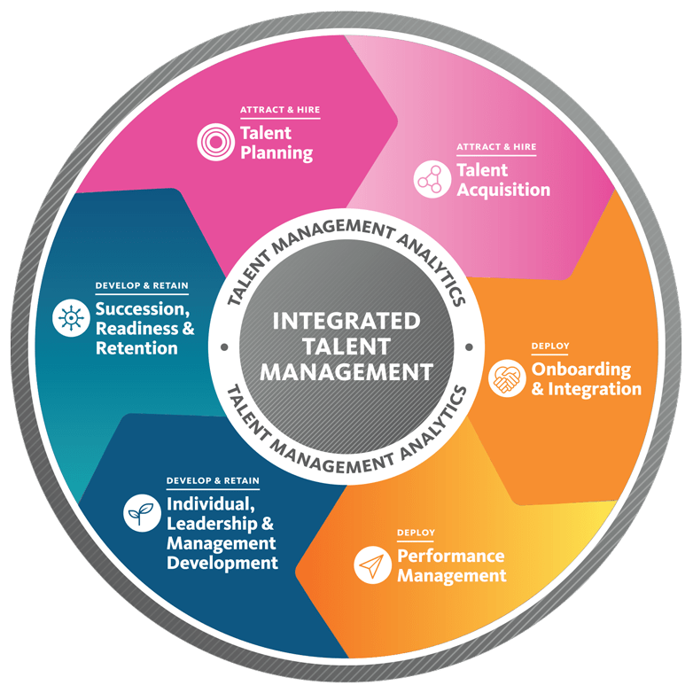 About Systemwide Talent Management UC People Management