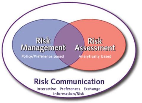 risk-mngt-assess-communication_gr.png