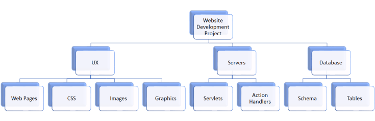 wbs example - Work Breakdown Structure (WBS)