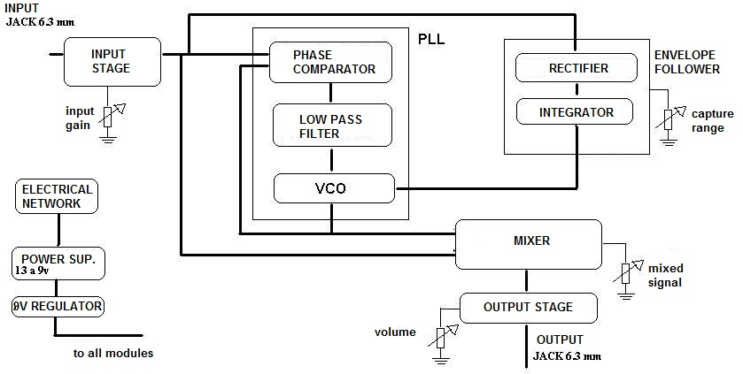 Project: PLL Based Effects Processor, product design and