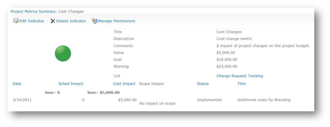 Using SharePoint to Measure the Impact of Change (KPI