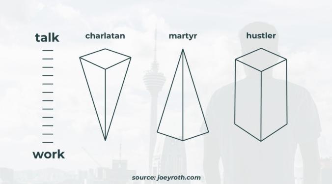 Charlatan, Martyr, Hustler
