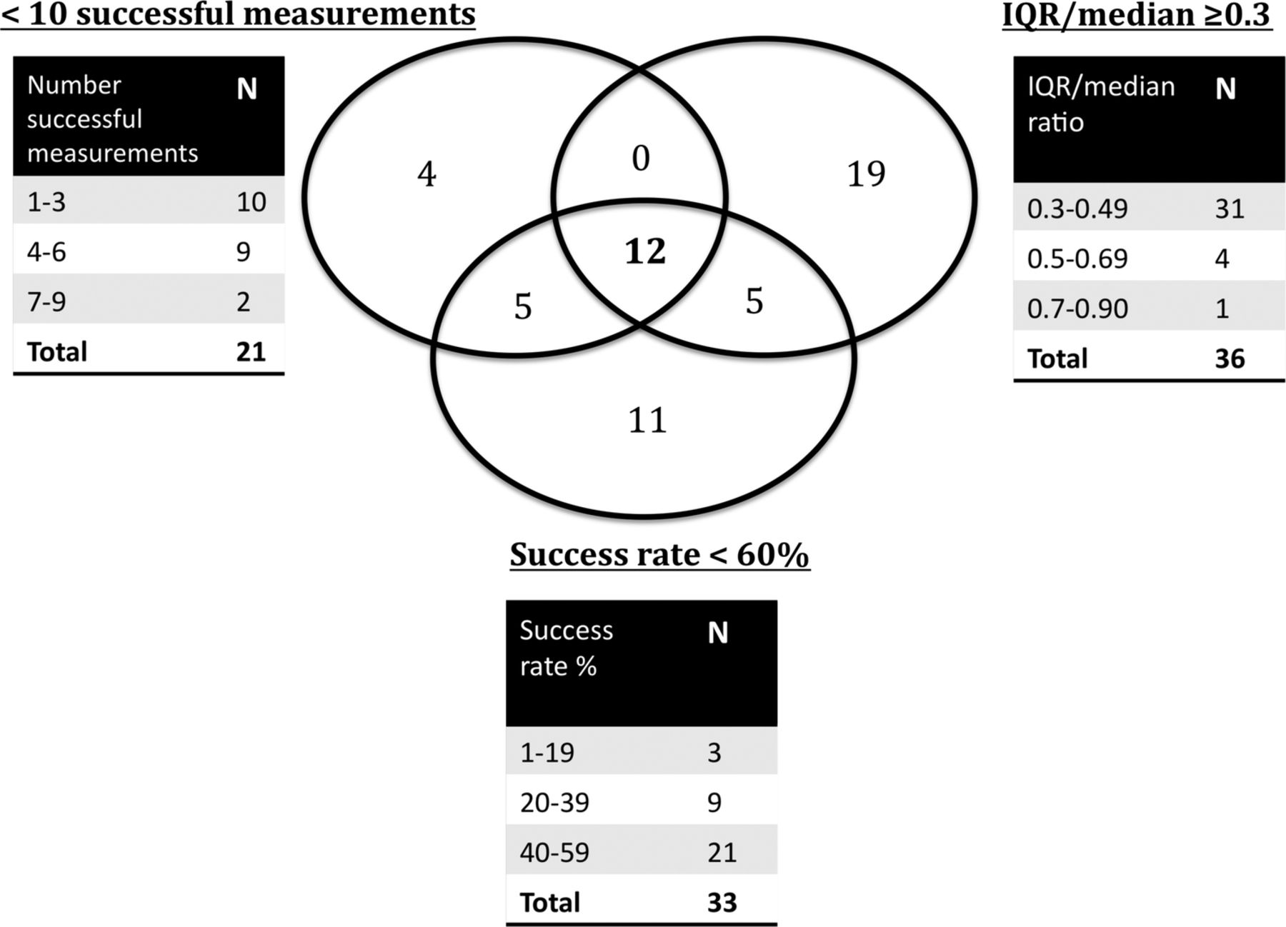 Operator Training Requirements And Diagnostic Accuracy Of Fibroscan In Routine Clinical Practice