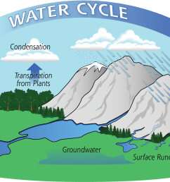 diagram of the water cycle showing evaporation condensation and precipitation [ 3023 x 1547 Pixel ]