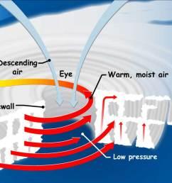 diagram of hurricane formation [ 1275 x 710 Pixel ]