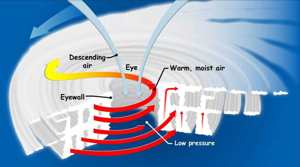 medium resolution of diagram of hurricane formation