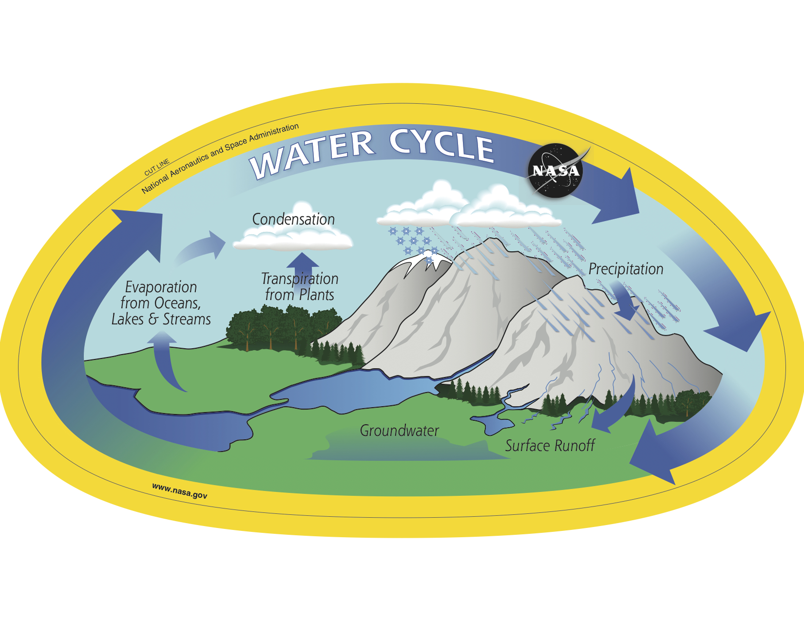 frontal rainfall diagram 1990 toyota pickup wiring gpm water cycle droplet handout precipitation education