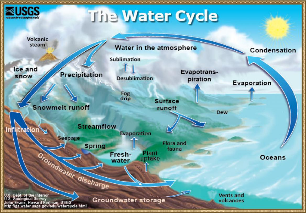 a diagram of the water cycle provided by usgs [ 1168 x 813 Pixel ]