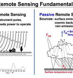 active and passive remote sensing diagram [ 1220 x 800 Pixel ]