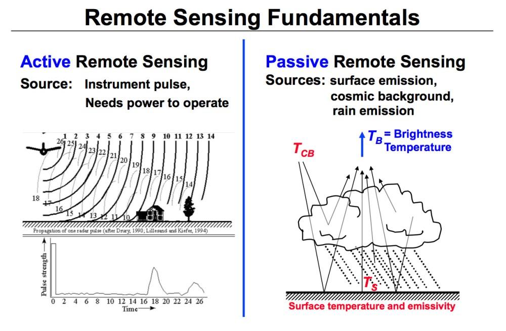 medium resolution of active and passive remote sensing diagram