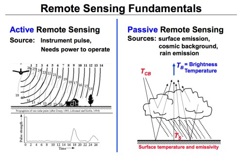 small resolution of active and passive remote sensing diagram