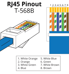 all cables should be terminated using rj45 male connectors using the t568b termination standard as shown pdf file available here of cat5 cat5e or cat6  [ 1422 x 1256 Pixel ]