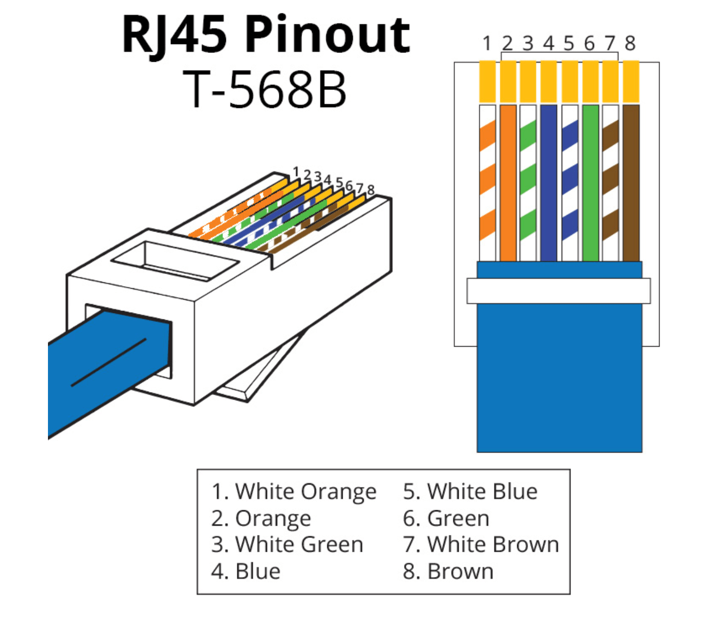hight resolution of all cables should be terminated using rj45 male connectors using the t568b termination standard as shown pdf file available here of cat5 cat5e or cat6