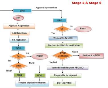 Process Flow Stage 5 & 6
