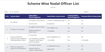 Scheme Wise Nodal Officer List