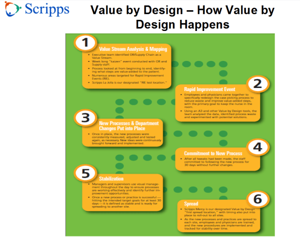 value-by-design