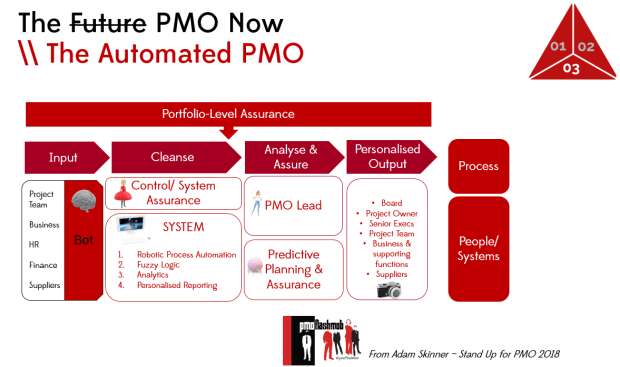Stand Up for PMO