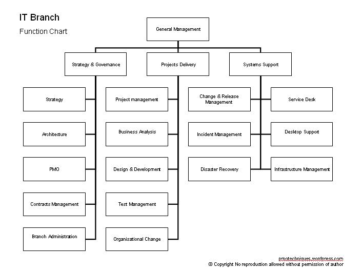 IT Branch