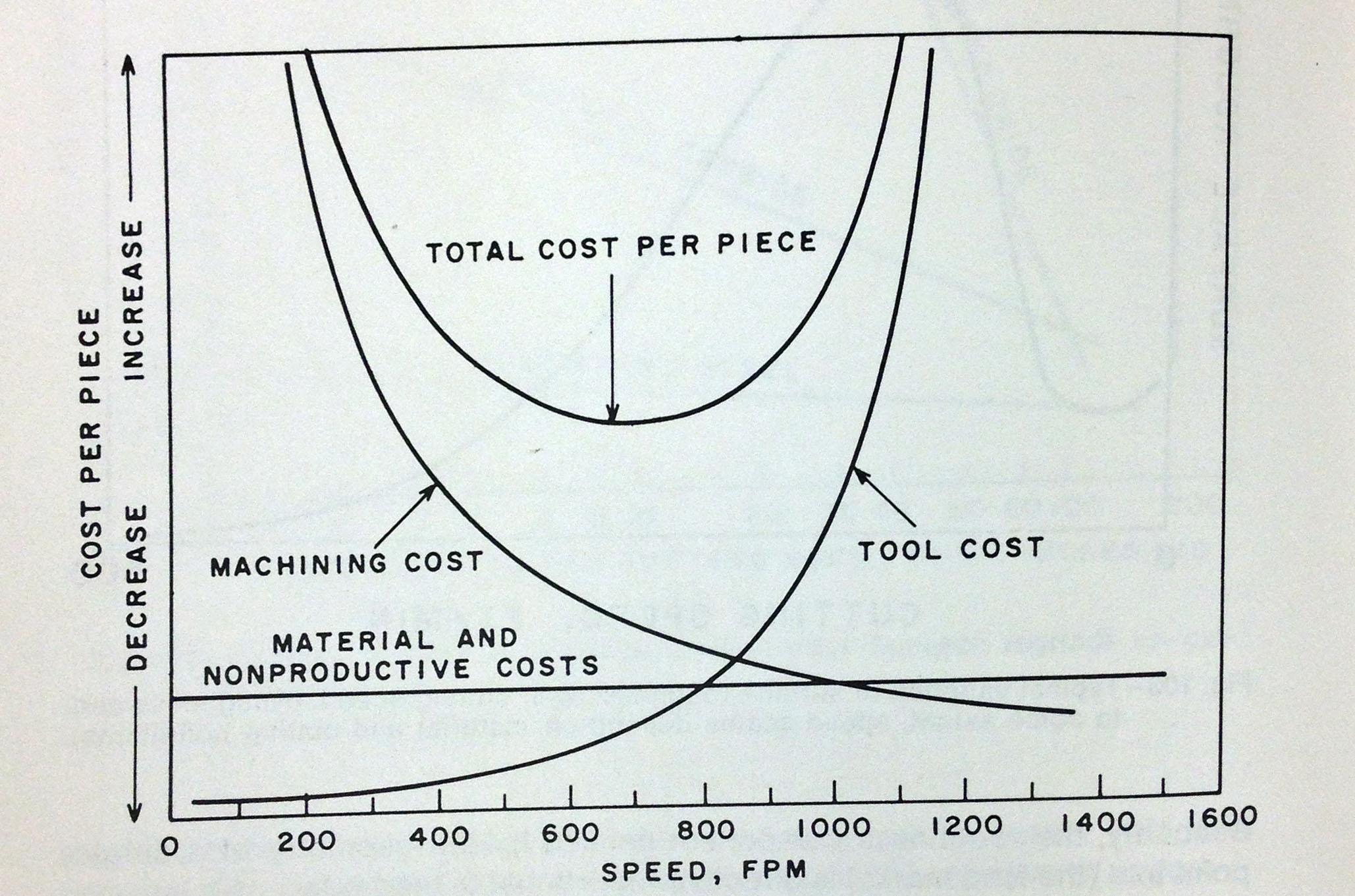 4 Factors to understand the Economics of Machining