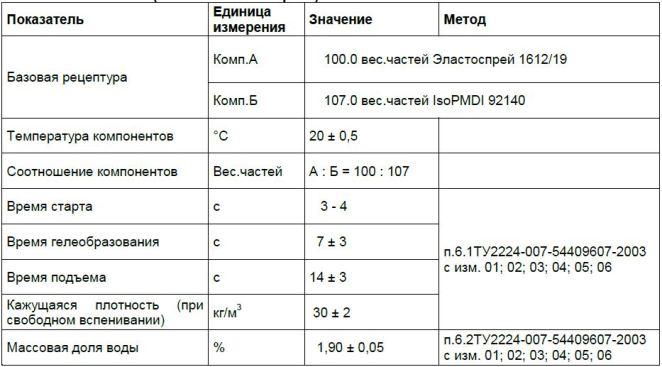 Пенополиуретан ППУ BASF Эластокам Эластоспрей Elastospray TDS 1612-19