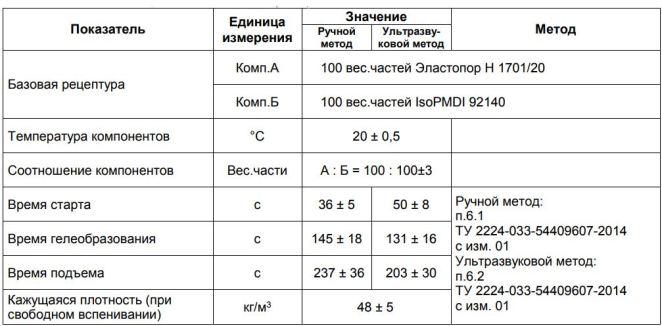 Пенополиуретан ППУ BASF Эластокам Эластопор Elastopor TDS 1701-20
