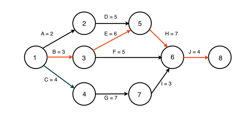 medium resolution of in this simple example the activities are on the arrows and you can see that there are four possible paths tracing each path and adding up the time for
