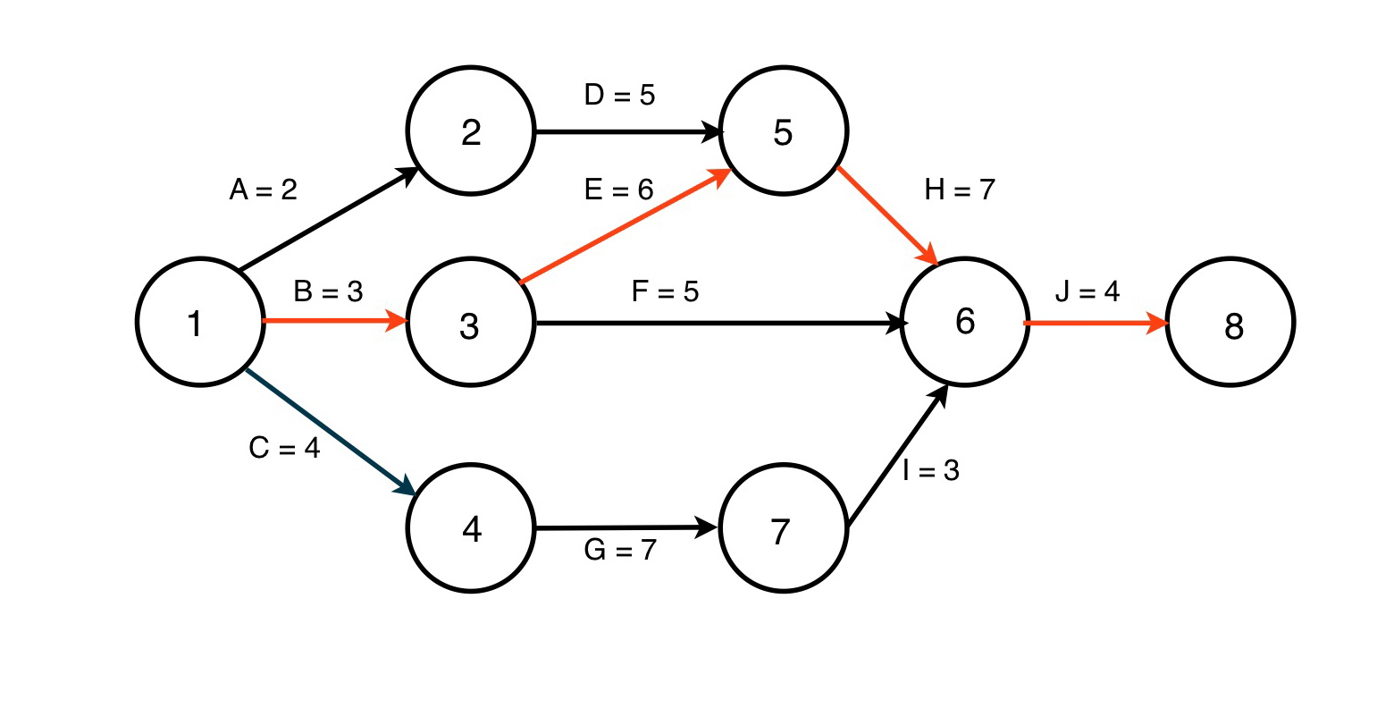 hight resolution of in this simple example the activities are on the arrows and you can see that there are four possible paths tracing each path and adding up the time for