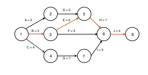 small resolution of in this simple example the activities are on the arrows and you can see that there are four possible paths tracing each path and adding up the time for