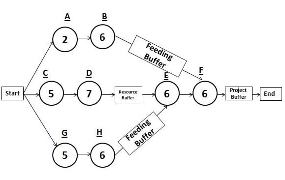 Critical Chain Method (CCM) in Project Management
