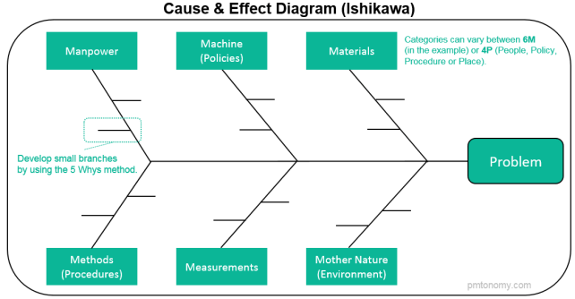 Lean six sigma pmtonomy also known as cause and effect diagram or fishbone is one of the most popular lean tools in lss projects it was first used by dr ishikawa in the early ccuart Image collections