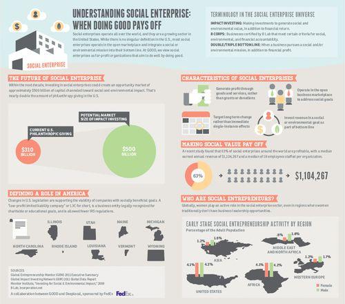 Infographic Understanding Social Enterprise
