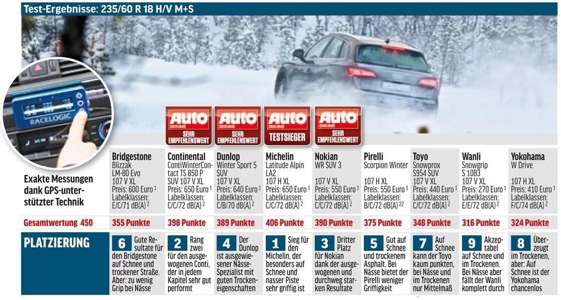 Auto Zeitung provedl test zimních pneumatik 235/60 R18 pro SUV