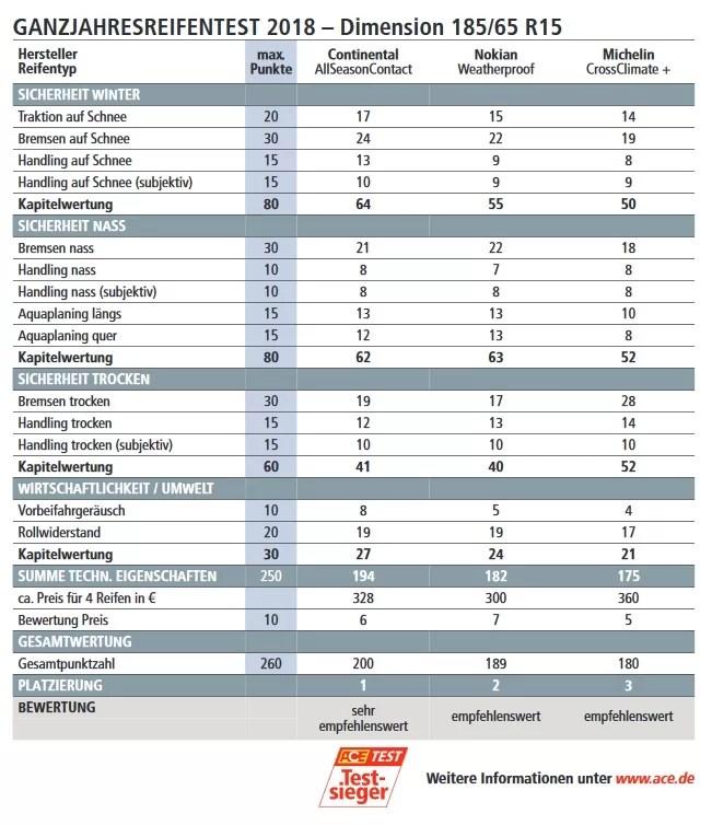 opel-corsa-test-celorocnich-pneumatik-185_55_r15-vysledky