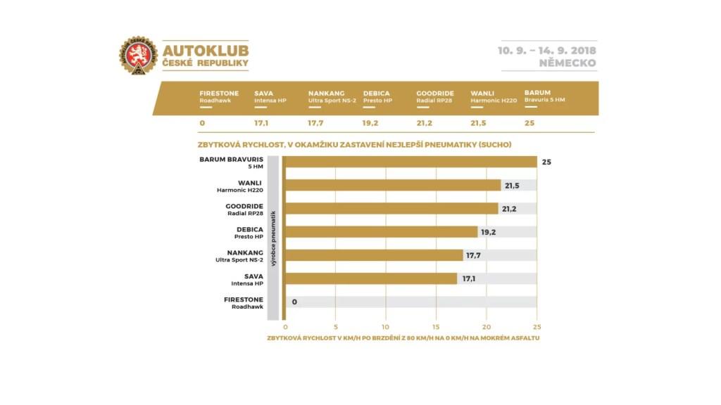 04-autoklub_cr-test-letnich-pneu-205_55_16-zbytkova-rychlost-sucho