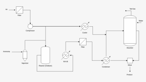 Automobile Manufacturing Process Flow Chart, HD Png