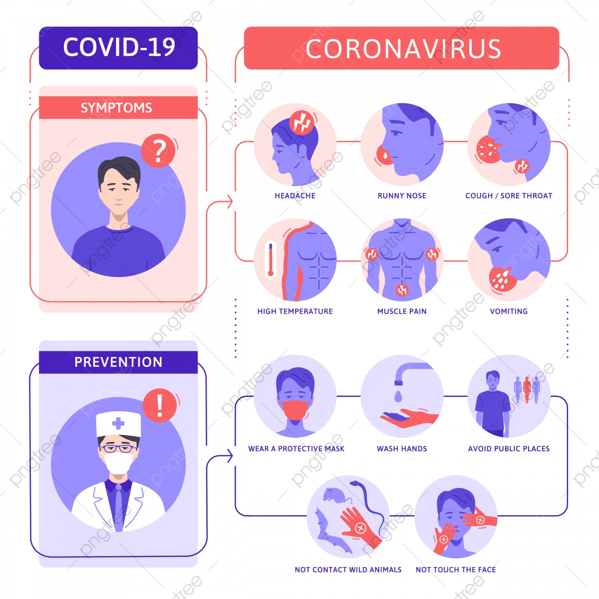 Corona Virus Symptoms Clipart