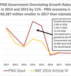 imf article iv 2016 growth differences [ 1792 x 1399 Pixel ]